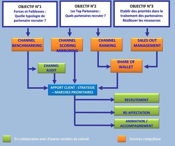 Gestion et Optimisation de votre réseau de distribution
