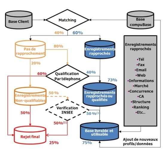 Nettoyage et enrichissement  base de données